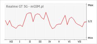 Wykres zmian popularności telefonu Realme GT 5G