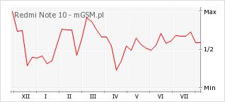 Wykres zmian popularności telefonu Redmi Note 10
