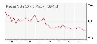 Wykres zmian popularności telefonu Redmi Note 10 Pro Max