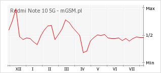 Wykres zmian popularności telefonu Redmi Note 10 5G