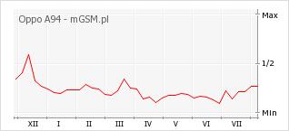 Wykres zmian popularności telefonu Oppo A94