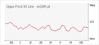Wykres zmian popularności telefonu Oppo Find X3 Lite