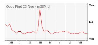 Wykres zmian popularności telefonu Oppo Find X3 Neo