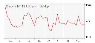Wykres zmian popularności telefonu Xiaomi Mi 11 Ultra