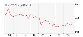 Wykres zmian popularności telefonu Vivo X60t