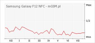 Wykres zmian popularności telefonu Samsung Galaxy F12 NFC