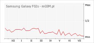 Wykres zmian popularności telefonu Samsung Galaxy F02s