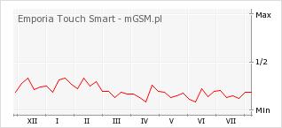 Wykres zmian popularności telefonu Emporia Touch Smart