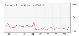 Wykres zmian popularności telefonu Emporia Active Glam