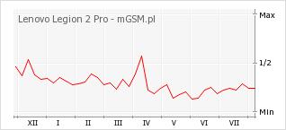 Wykres zmian popularności telefonu Lenovo Legion 2 Pro