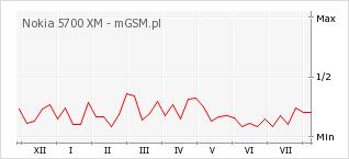 Wykres zmian popularności telefonu Nokia 5700 XM
