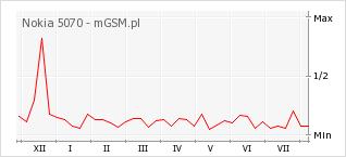 Wykres zmian popularności telefonu Nokia 5070