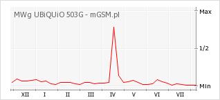 Wykres zmian popularności telefonu MWg UBiQUiO 503G