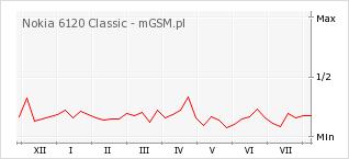 Wykres zmian popularności telefonu Nokia 6120 Classic