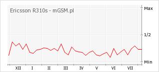 Wykres zmian popularności telefonu Ericsson R310s