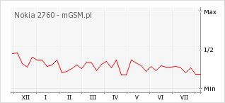 Wykres zmian popularności telefonu Nokia 2760