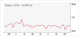 Wykres zmian popularności telefonu Nokia 1200