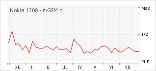 Wykres zmian popularności telefonu Nokia 1208