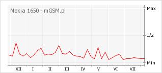 Wykres zmian popularności telefonu Nokia 1650