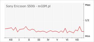 Wykres zmian popularności telefonu Sony Ericsson S500i
