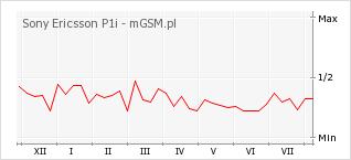 Wykres zmian popularności telefonu Sony Ericsson P1i