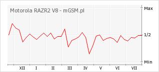 Wykres zmian popularności telefonu Motorola RAZR2 V8