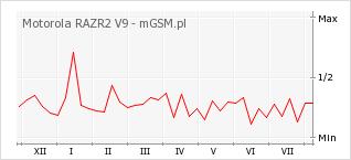 Wykres zmian popularności telefonu Motorola RAZR2 V9
