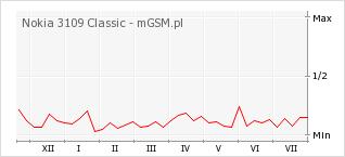 Wykres zmian popularności telefonu Nokia 3109 Classic