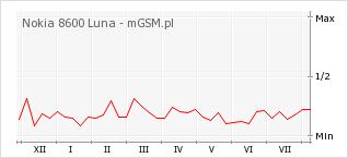 Wykres zmian popularności telefonu Nokia 8600 Luna