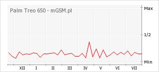 Wykres zmian popularności telefonu Palm Treo 650