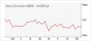 Wykres zmian popularności telefonu Sony Ericsson K850i