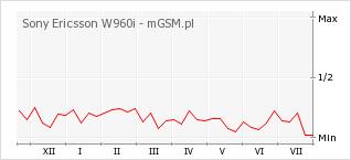 Wykres zmian popularności telefonu Sony Ericsson W960i