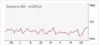 Wykres zmian popularności telefonu Siemens A55