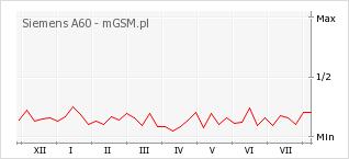 Wykres zmian popularności telefonu Siemens A60