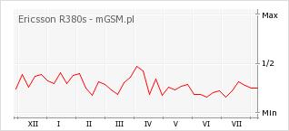 Wykres zmian popularności telefonu Ericsson R380s