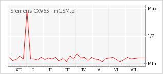 Wykres zmian popularności telefonu Siemens CXV65
