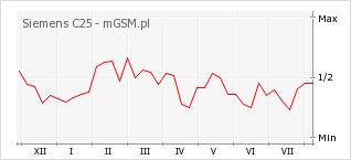 Wykres zmian popularności telefonu Siemens C25