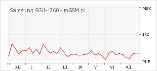Wykres zmian popularności telefonu Samsung SGH-L760