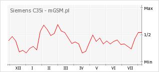 Wykres zmian popularności telefonu Siemens C35i