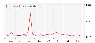 Wykres zmian popularności telefonu Emporia Life