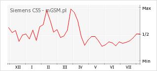 Wykres zmian popularności telefonu Siemens C55