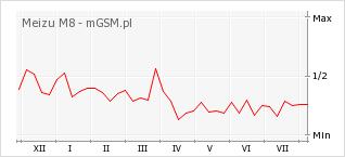 Wykres zmian popularności telefonu Meizu M8