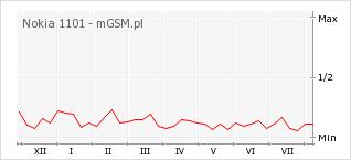 Wykres zmian popularności telefonu Nokia 1101