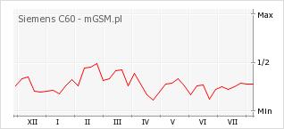 Wykres zmian popularności telefonu Siemens C60
