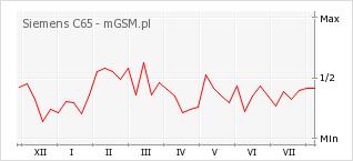Wykres zmian popularności telefonu Siemens C65