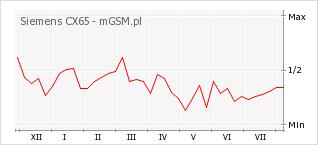 Wykres zmian popularności telefonu Siemens CX65