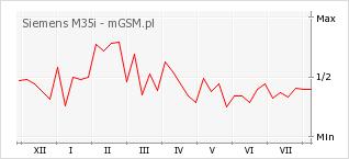 Wykres zmian popularności telefonu Siemens M35i