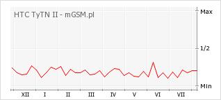 Wykres zmian popularności telefonu HTC TyTN II