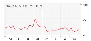 Wykres zmian popularności telefonu Nokia N95 8GB