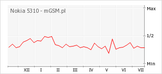 Wykres zmian popularności telefonu Nokia 5310